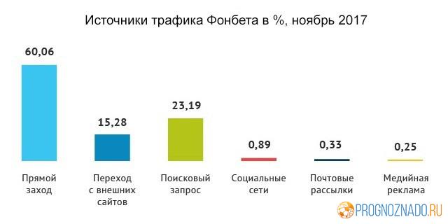 Статистика посещаемости российских онлайн-букмекеров за ноябрь-1