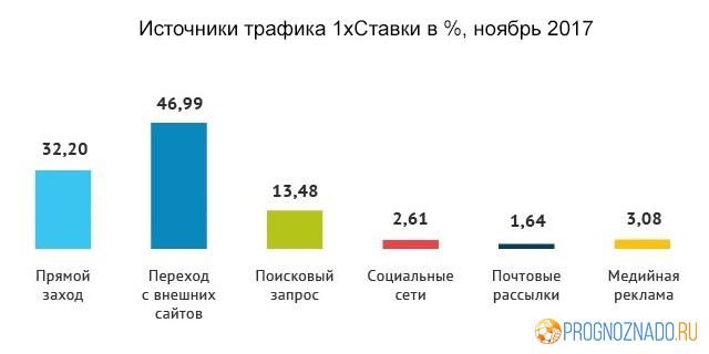 Статистика посещаемости российских онлайн-букмекеров за ноябрь-1-2