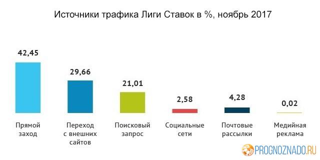 Статистика посещаемости российских онлайн-букмекеров за ноябрь-1-2-3