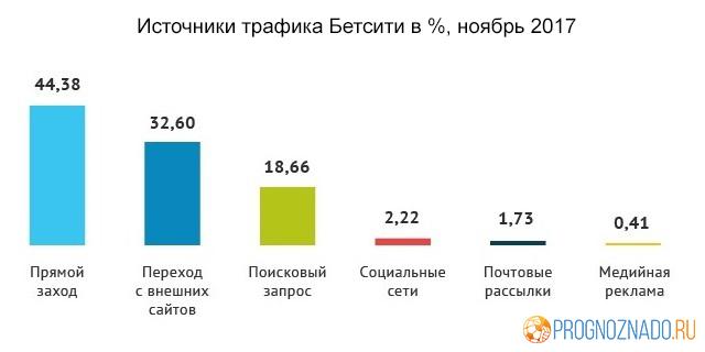 Статистика посещаемости российских онлайн-букмекеров за ноябрь-1-2-3-4