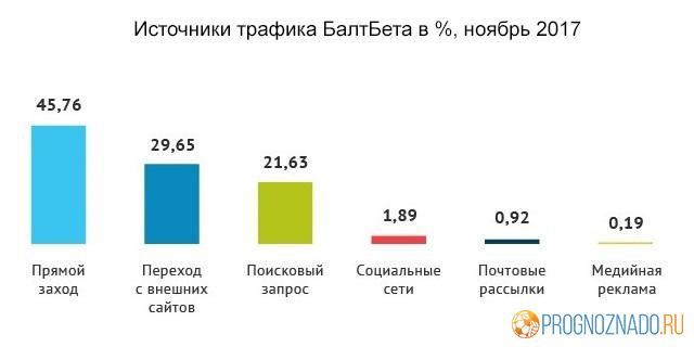 Статистика посещаемости российских онлайн-букмекеров за ноябрь-1-2-3-4-5