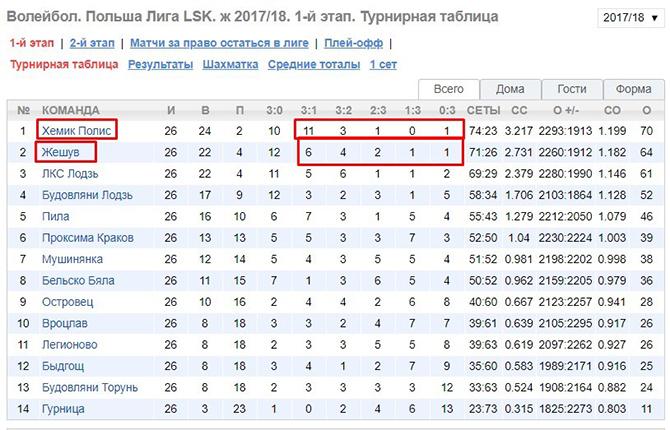 Скрин турнирной таблицы: волейбол, Польша, Лига LSK