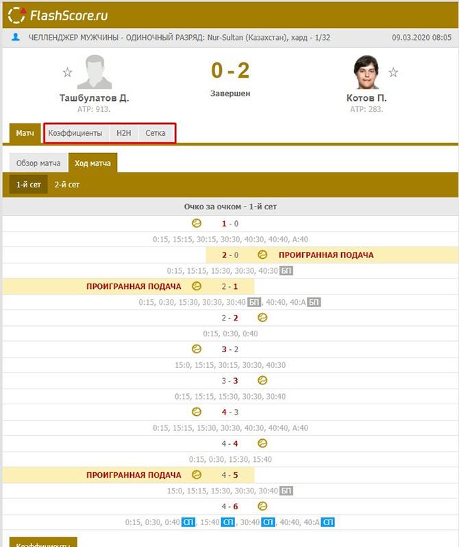 Подробная статистика теннисной игры