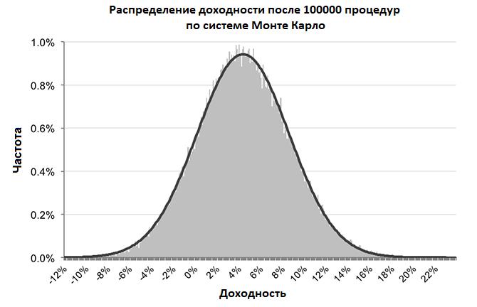 Нормальное распределение в методе Монте Карло