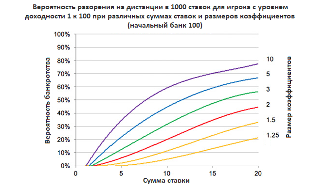 otsenka-riskov-bankrotstva-i-upravlenie-imi-chart