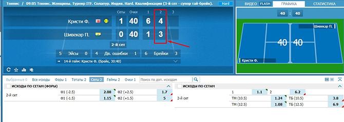 Пример валуйной ставки - теннисистки пробили нужный тотал