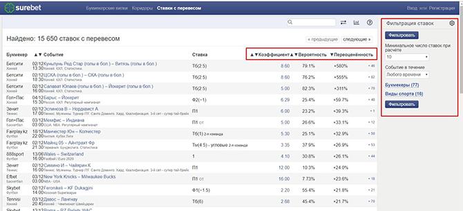 Скрин валуйных ставок на сайте surebet