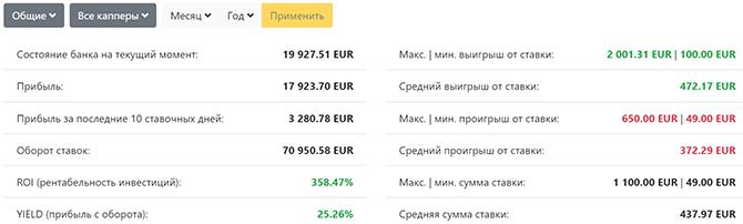 Финансовая статистика учета