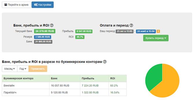 Bank_ pribil_i_ROI