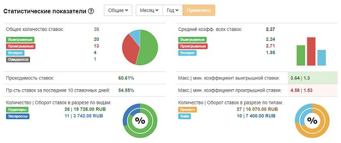 statisticheskie_pokazateli