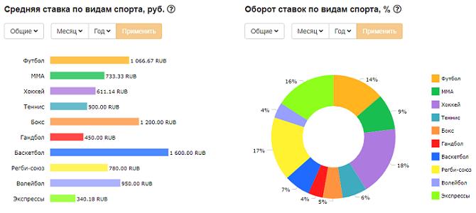 srednyaya_stavka_i_oborot_po_vidam_sporta
