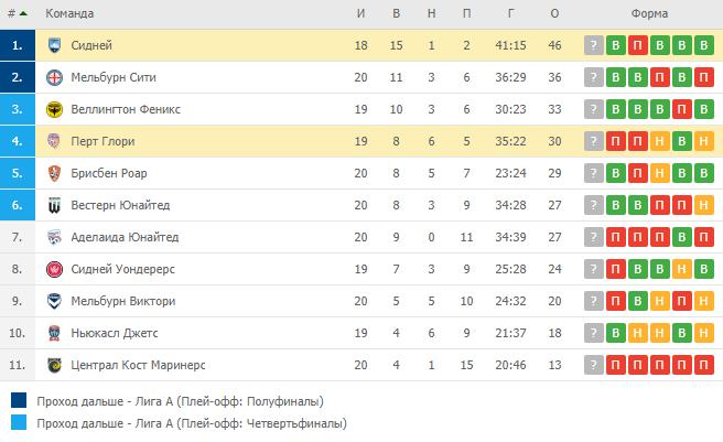 Турнирная таблица Лига А